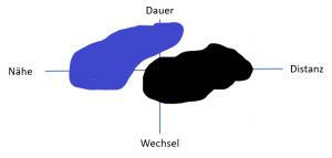Frietz Riemann - Seelisches Heimatgebiet