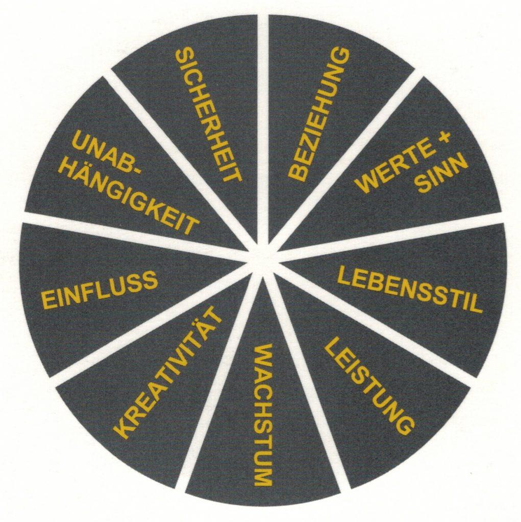 Die neun grundlegenden Motive des Menschen bestimmen entsprechend ihrer jeweiligen Ausprägung, welche Ziele sie in ihrem Leben anstreben